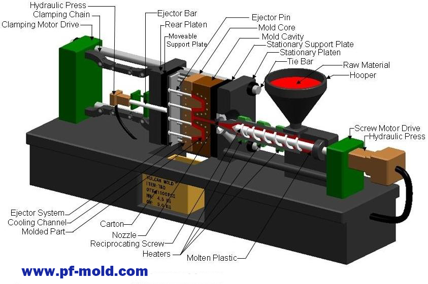 China Professional injection mold and die casting - pfmold com
